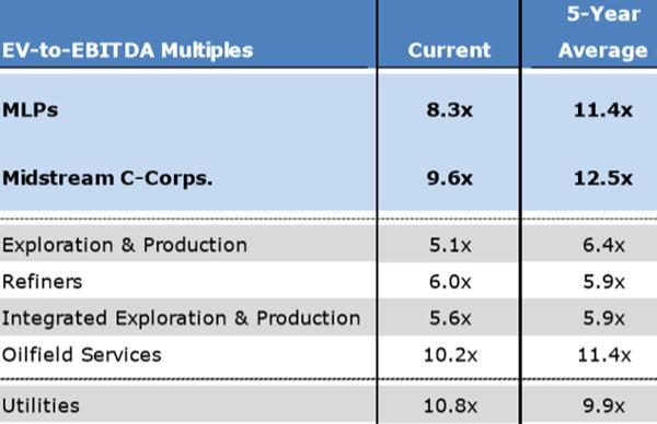 Midstream Valuations 2